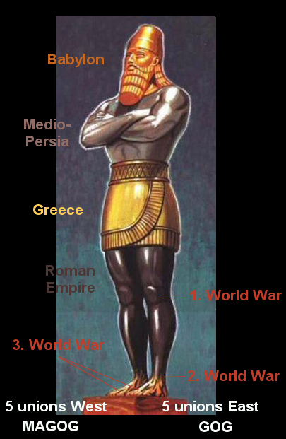Nebuchadnezzars vision of 10 final kingdoms.
