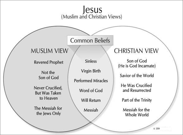 What are the Differences Between Christianity and Islam?